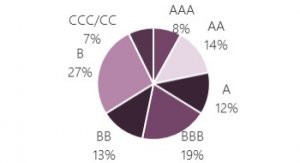 Sovereign rate pie chart