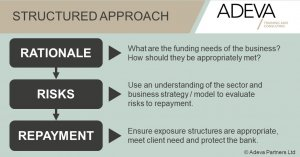 Adeva_Partners_3Rs_ Structured_Approach